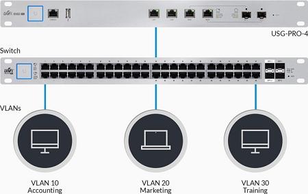 UniFi Security Gateway Pro USG-PRO-4